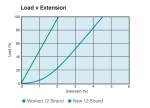 12 Strand Steelite Xtra Roundline - Load vs Extension