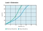 Braidline Polyester - Load vs Extension