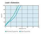 Superline Polyester - Load vs Extension
