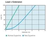 Superline Steelite Xtra - Load vs Extension