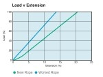 Flexline 6 Strand - Load vs Extension