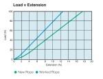 Fybaline Xtra - Load vs Extension