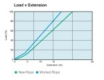 M-Steel Winchline Load vs Extension