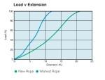 Supermix - Load vs Extension
