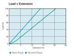 Flexline 6 Strand - Load vs Extension